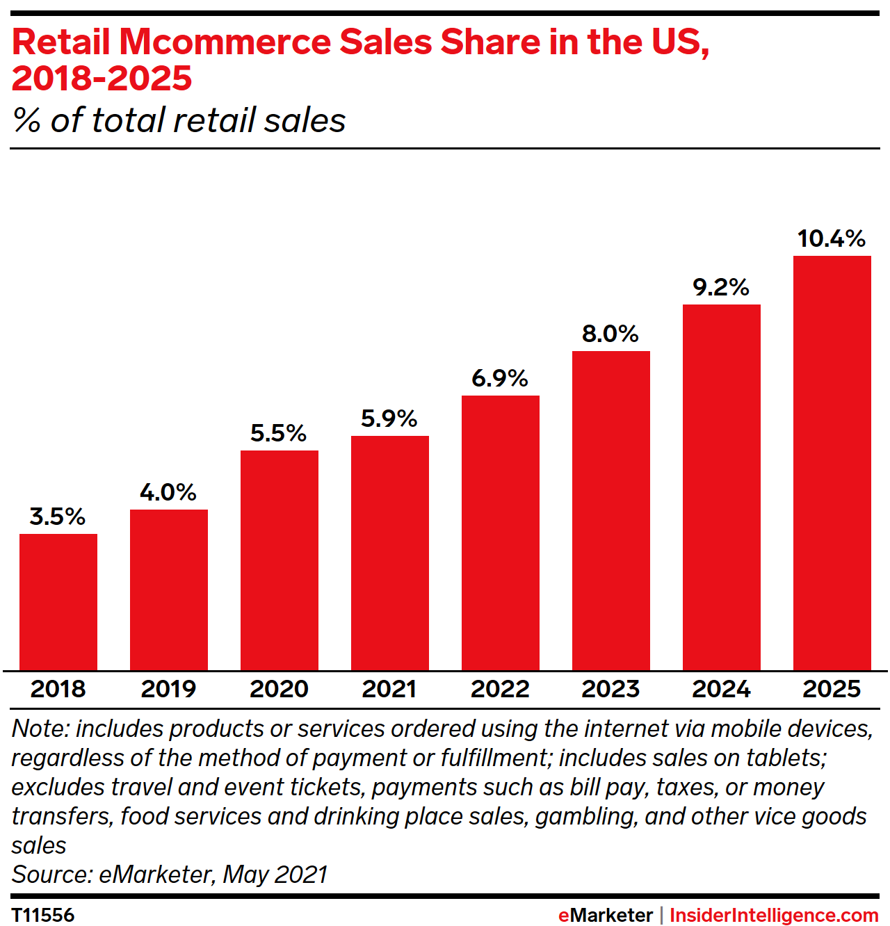 Retail Mcommerce Sales Share in the US, 2018-2025 (% of total retail sales)