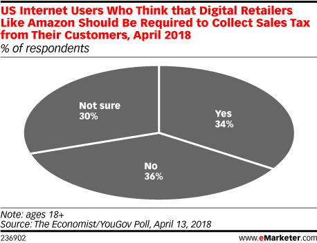 US Internet Users Who Think that Digital Retailers Like Amazon Should Be Required to Collect Sales Tax from Their Customers, April 2018 (% of respondents)