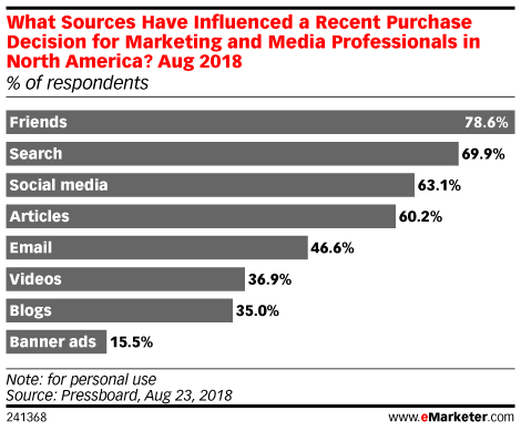 What Sources Have Influenced a Recent Purchase Decision for Marketing and Media Professionals in North America? Aug 2018 (% of respondents)