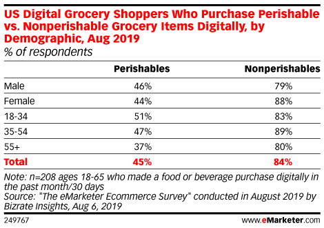 US Digital Grocery Shoppers Who Purchase Perishable vs. Nonperishable Grocery Items Digitally, by Demographic, Aug 2019 (% of respondents)