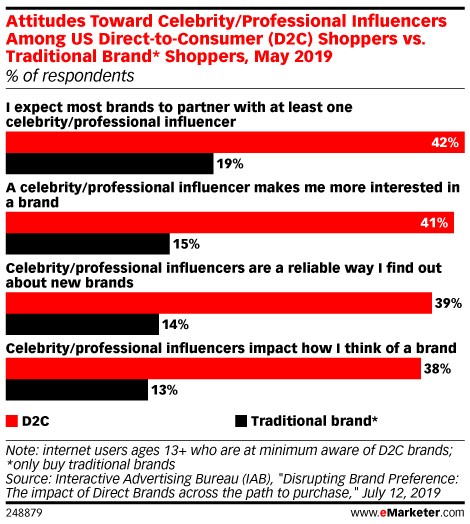 Influencers Have More Sway Among D2C Shoppers - eMarketer Trends, Forecasts & Statistics
