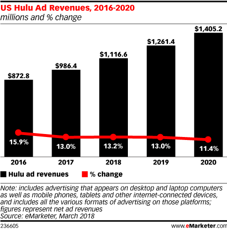 US Hulu Ad Revenues, 2016-2020 (millions and % change)