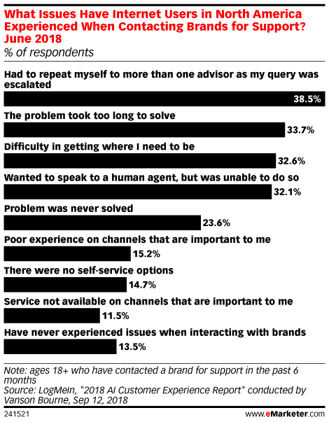 What Issues Have Internet Users in North America Experienced When Contacting Brands for Support? June 2018 (% of respondents)