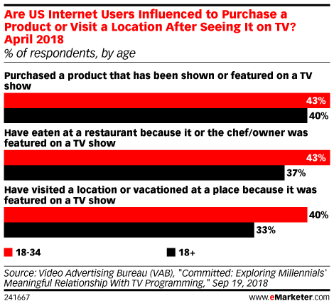 Are US Internet Users Influenced to Purchase a Product or Visit a Location After Seeing It on TV? April 2018 (% of respondents, by age)