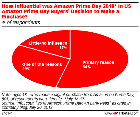 How Influential was Amazon Prime Day 2018* in US Amazon Prime Day Buyers' Decision to Make a Purchase? (% of respondents)