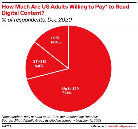 How Much Are US Adults Willing to Pay* to Read Digital Content? (% of respondents, Dec 2020)