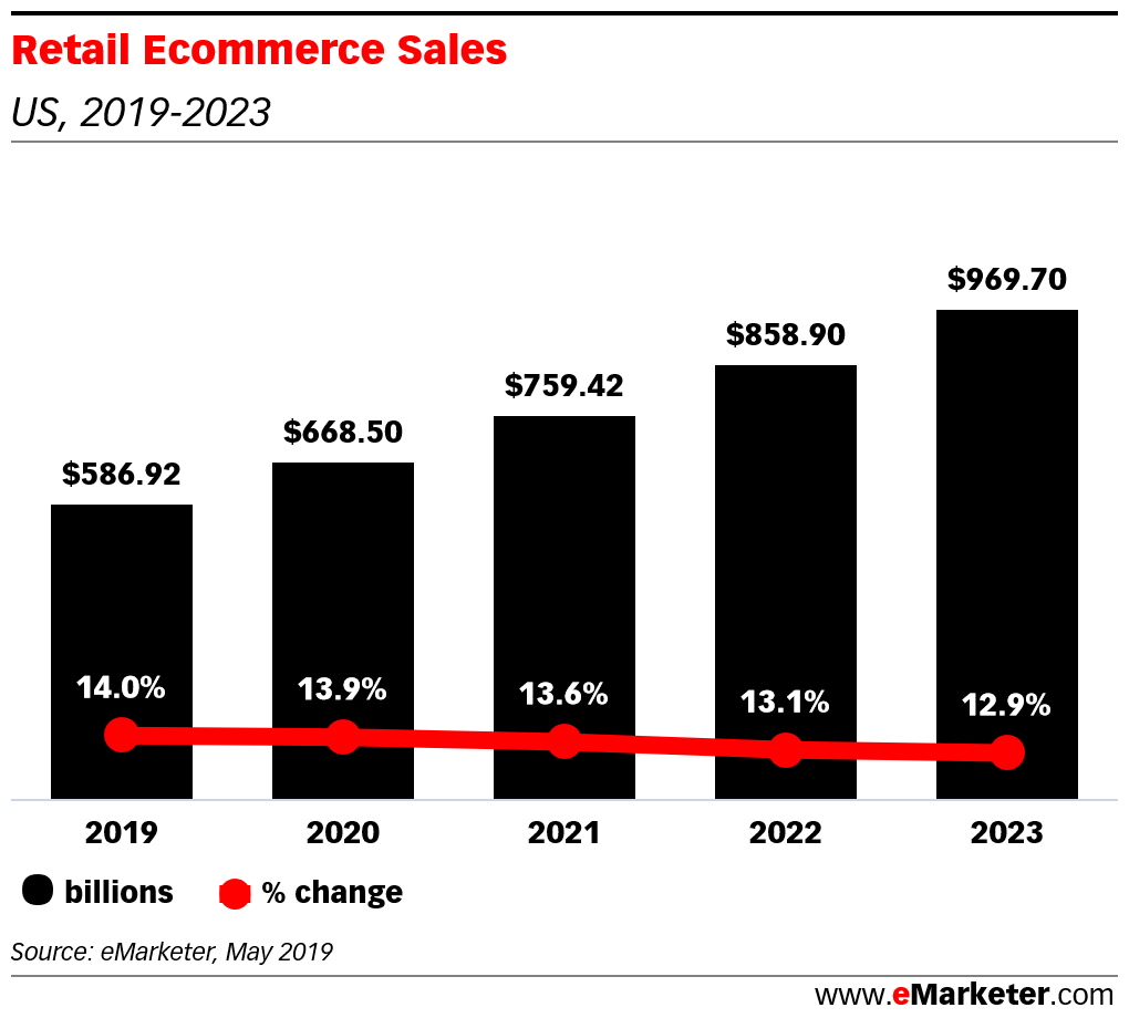 eMarketer Podcast: RealReal Recommerce, the Value of Ratings and Are Walmart's Investments Working? - eMarketer Trends, Forecasts & Statistics