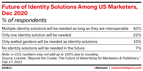Future of Identity Solutions Among US Marketers, Dec 2020 (% of respondents)
