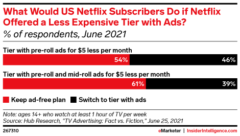 What Would US Netflix Subscribers Do if Netflix Offered a Less Expensive Tier with Ads? (% of respondents, June 2021)
