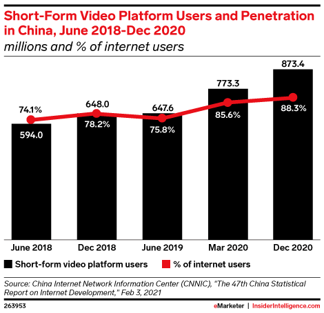 Short-Form Video Platform Users and Penetration in China, June 2018-Dec 2020 (millions and % of internet users)