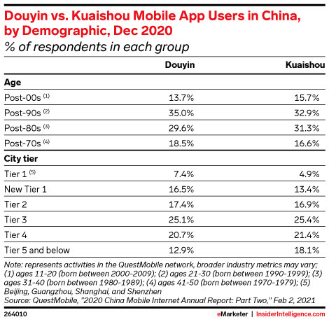 Douyin vs. Kuaishou Mobile App Users in China, by Demographic, Dec 2020 (% of respondents in each group)