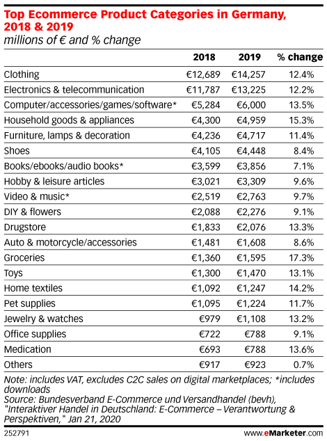 Top Ecommerce Product Categories in Germany, 2018 & 2019 (millions of € and % change)