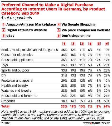 Preferred Channel to Make a Digital Purchase According to Internet Users in Germany, by Product Category, Sep 2019 (% of respondents)