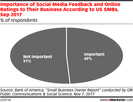Importance of Social Media Feedback and Online Ratings to Their Business According to US SMBs, Sep 2017 (% of respondents)