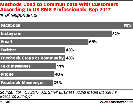How SMBs Are Leveraging Social Media  - eMarketer Trends, Forecasts & Statistics