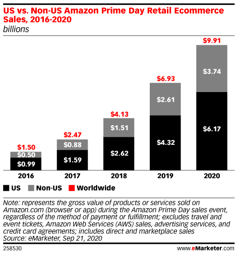 US vs. Non-US Amazon Prime Day Retail Ecommerce Sales, 2016-2020 (billions)