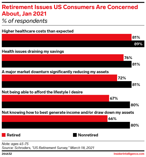 Retirement Issues US Consumers Are Concerned About, Jan 2021 (% of respondents)
