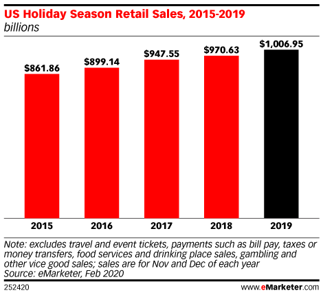 US Holiday Season Retail Sales, 2015-2019 (billions)