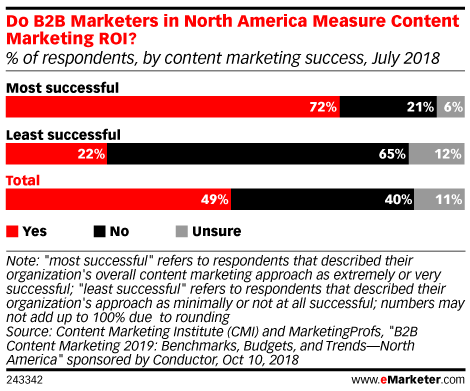 Do B2B Marketers in North America Measure Content Marketing ROI? (% of respondents, by content marketing success, July 2018)