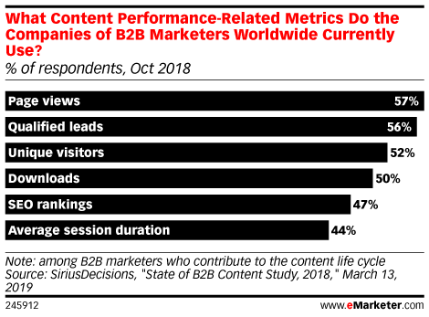 What Content Performance-Related Metrics Do the Companies of B2B Marketers Worldwide Currently Use? (% of respondents, Oct 2018)