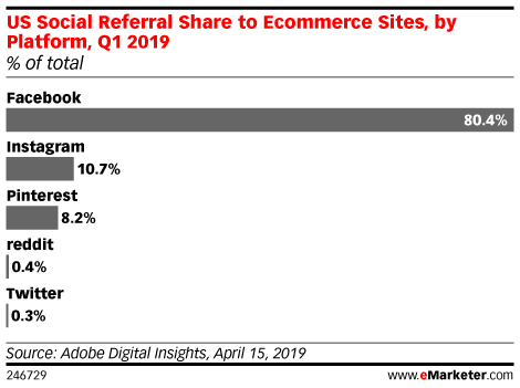 US Social Referral Share to Ecommerce Sites, by Platform, Q1 2019 (% of total)