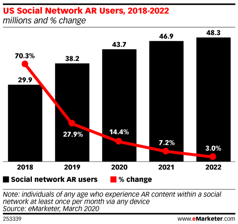 US Social Network AR Users, 2018-2022 (millions and % change)