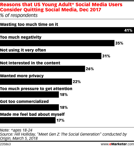 Reasons that US Young Adult* Social Media Users Consider Quitting Social Media, Dec 2017 (% of respondents)