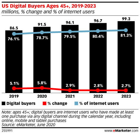 US Digital Buyers Ages 45+, 2019-2023 (millions, % change and % of internet users)