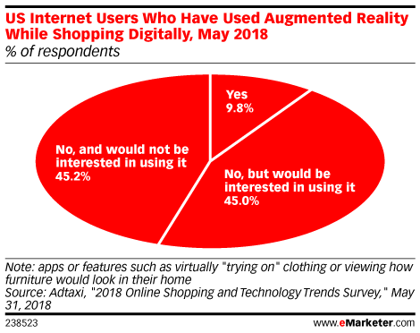 US Internet Users Who Have Used Augmented Reality While Shopping Digitally, May 2018 (% of respondents)