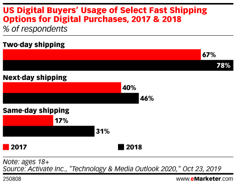 US Digital Buyers' Usage of Select Fast Shipping Options for Digital Purchases, 2017 & 2018 (% of respondents)