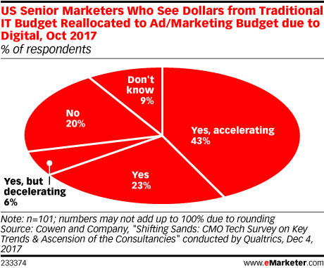 US Senior Marketers Who See Dollars from Traditional IT Budget Reallocated to Ad/Marketing Budget due to Digital, Oct 2017 (% of respondents)