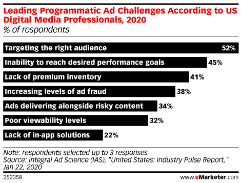 Leading Programmatic Ad Challenges According to US Digital Media Professionals, 2020 (% of respondents)