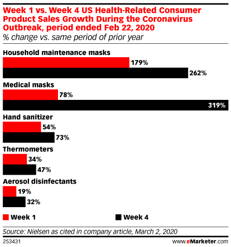 Week 1 vs. Week 4 US Health-Related Consumer Product Sales Growth During the Coronavirus Outbreak, period ended Feb 22, 2020 (% change vs. same period of prior year)