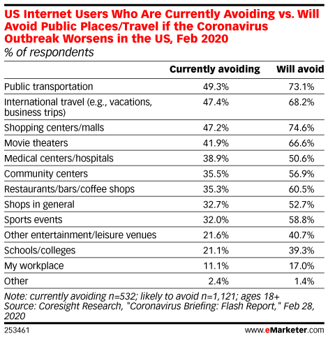 US Internet Users Who Are Currently Avoiding vs. Will Avoid Public Places/Travel if Coronavirus Outbreak Worsens in US, Feb 2020 (% of respondents)