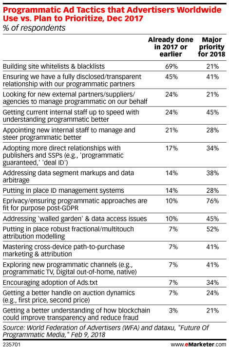 Programmatic Ad Tactics that Advertisers Worldwide Use vs. Plan to Prioritize, Dec 2017 (% of respondents)