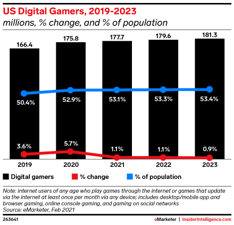 US Digital Gamers, 2019-2023 (millions, % change, and % of population)