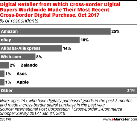 Digital Retailer from Which Cross-Border Digital Buyers Worldwide Made Their Most Recent Cross-Border Digital Purchase, Oct 2017 (% of respondents)