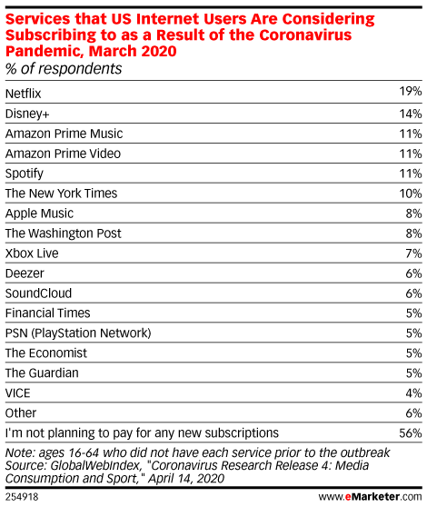 Services that US Internet Users Are Considering Subscribing to as a Result of the Coronavirus Pandemic, March 2020 (% of respondents)