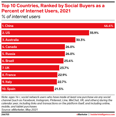 Top 10 Countries, Ranked by Social Buyers as a Percent of Internet Users, 2021 (% of internet users)