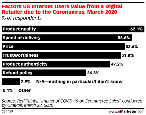 Factors US Internet Users Value from a Digital Retailer due to the Coronavirus, March 2020 (% of respondents)