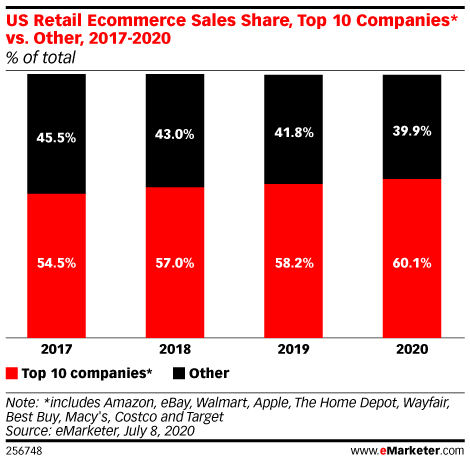 US Retail Ecommerce Sales Share, Top 10 Companies* vs. Other, 2017-2020 (% of total)