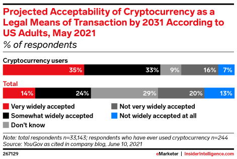 Projected Acceptability of Cryptocurrency as a Legal Means of Transaction by 2031 According to US Adults, May 2021 (% of respondents)