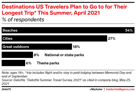 Destinations US Travelers Plan to Go to for Their Longest Trip* This Summer, April 2021 (% of respondents)