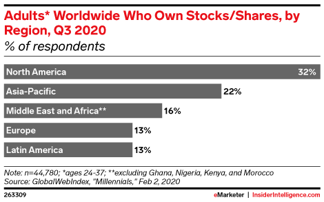 Adults* Worldwide Who Own Stocks/Shares, by Region, Q3 2020 (% of respondents)