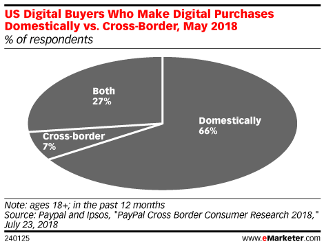 US Digital Buyers Who Make Digital Purchases Domestically vs. Cross-Border, May 2018 (% of respondents)