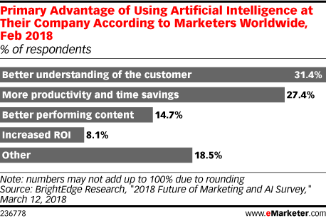 Primary Advantage of Using Artificial Intelligence at Their Company According to Marketers Worldwide, Feb 2018 (% of respondents)