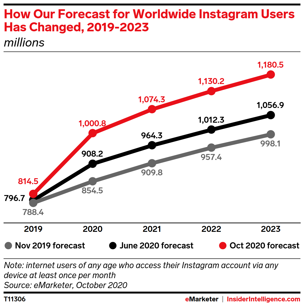 How Our Forecast for Instagram Users Worldwide Has Changed, 2019-2023 (millions)