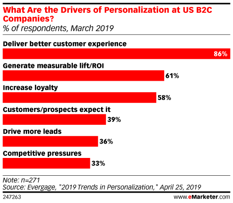 What Are the Drivers of Personalization at US B2C Companies? (% of respondents, March 2019)