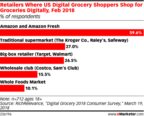 Retailers Where US Digital Grocery Shoppers Shop for Groceries Digitally, Feb 2018 (% of respondents)