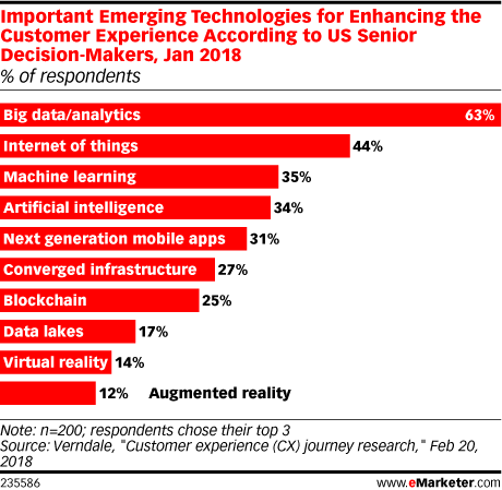 Important Emerging Technologies for Enhancing the Customer Experience According to US Senior Decision-Makers, Jan 2018 (% of respondents)